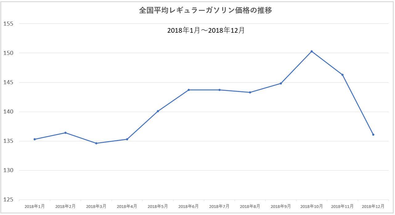 2018年のレギュラーガソリン平均価格グラフ